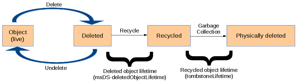 AD Object Life Cycle with Recycle-Bin activated.png