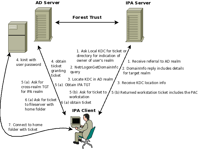 Forest-trust-ipa-login.png