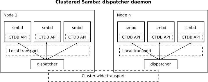 Clustered samba dispatcher.png