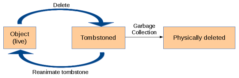 AD Object Life Cycle without Recycle-Bin activated.png