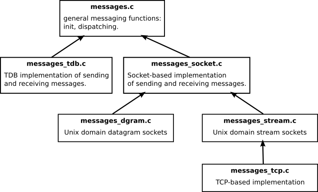 Messaging-modules-hierarchy.png