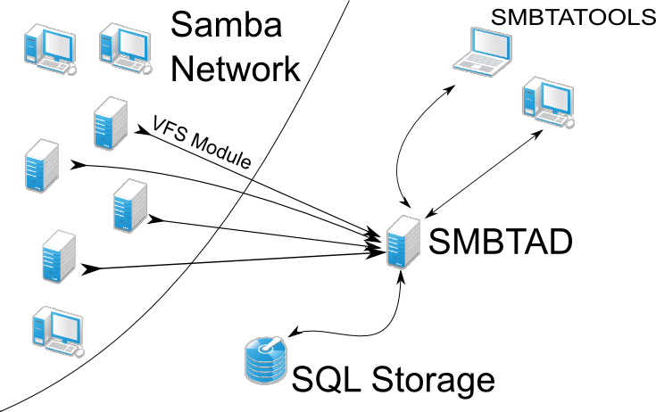Samba servers configured with the VFS module send meta data to smbtad, which provides database access to the smbtatools programs