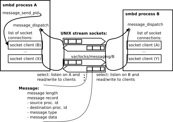 Messaging-stream-socket.png